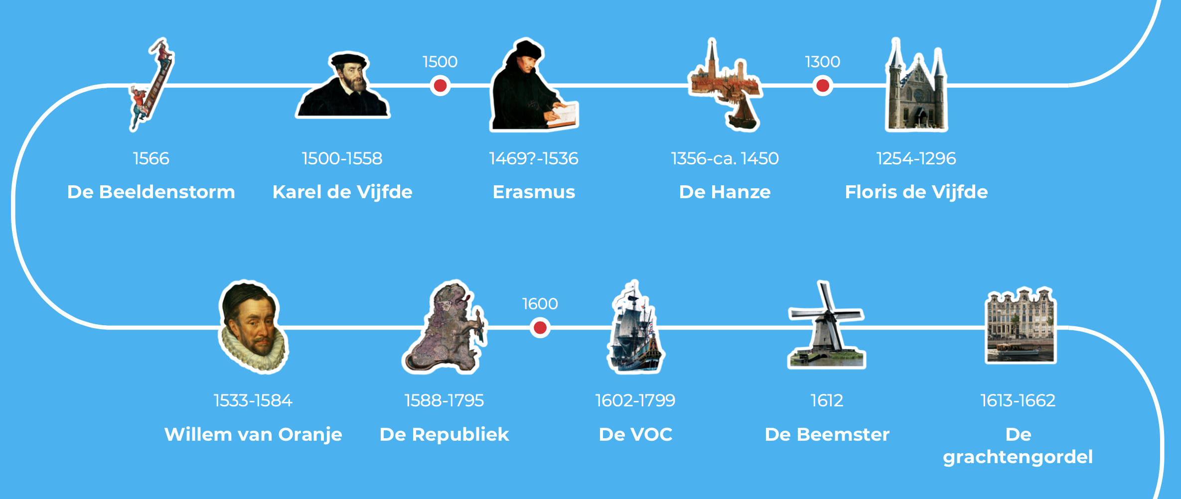 A fragment of the online Dutch Canon. Credits: entoen.nu